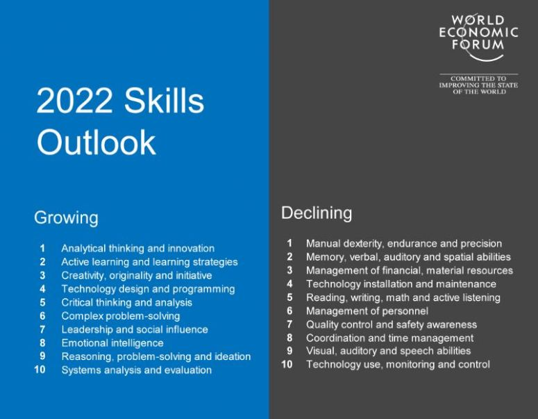 new skills by 2022